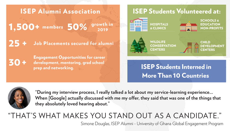 Isep Year In Review 2019 Study Abroad Personal Statement